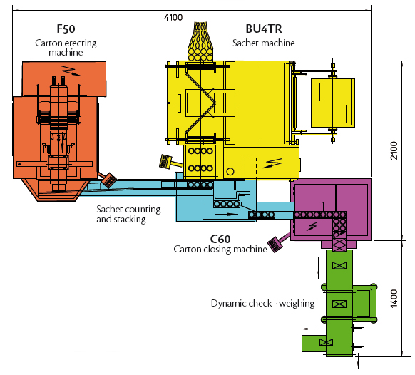 tea coffee pods packaging line primary secondary packaging